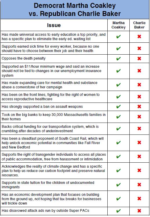 Comparison of Coakley and Baker